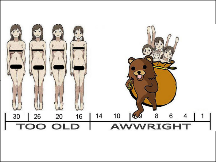 Pedo Bear Standards